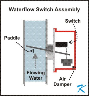 What is a Waterflow Switch?