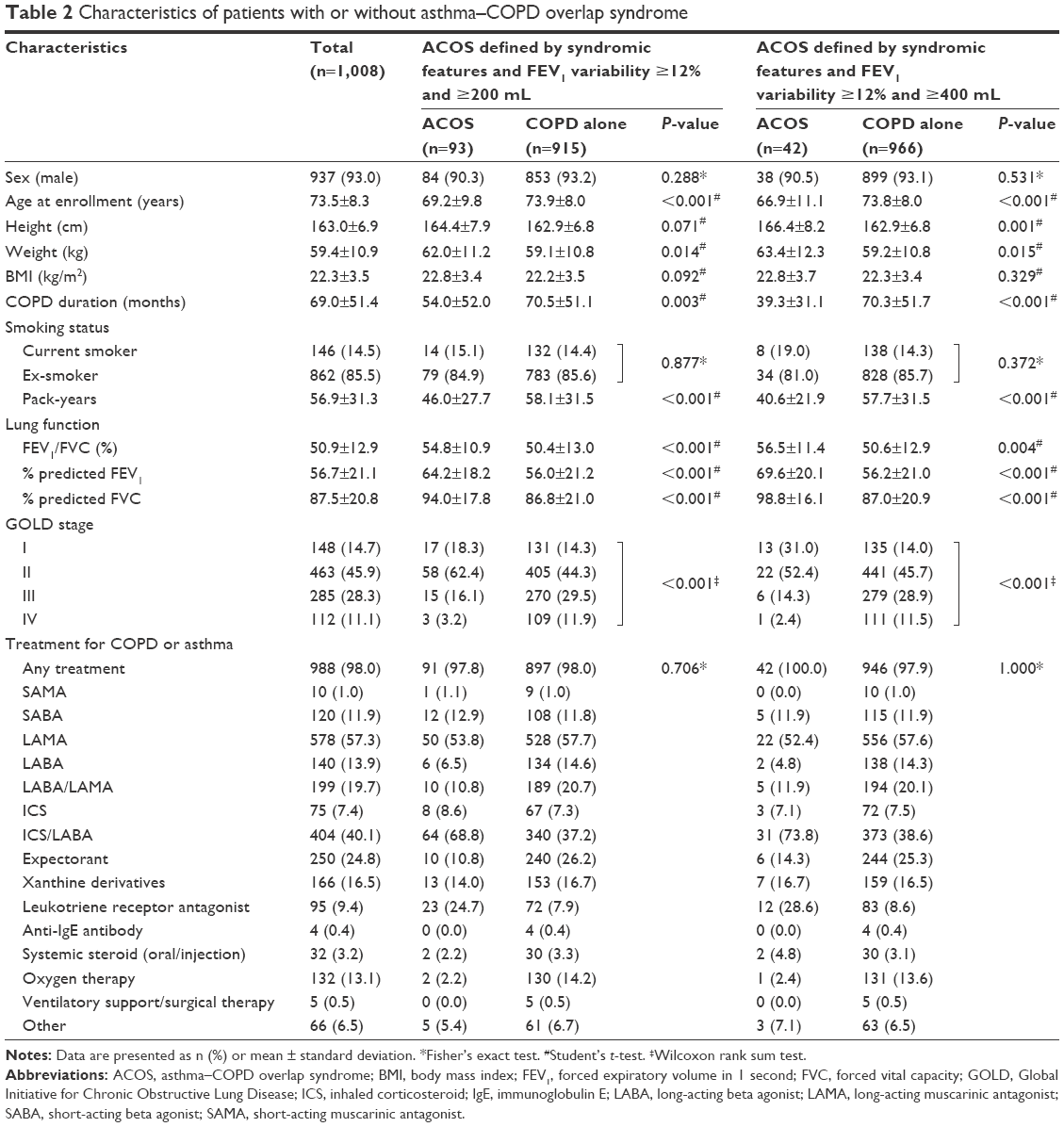 Full Text Prevalence And Characteristics Of Asthma Copd Overlap Syndrome Identif