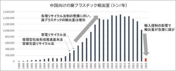 日本から中国への廃プラスチックの輸出状況の推移を示すグラフ