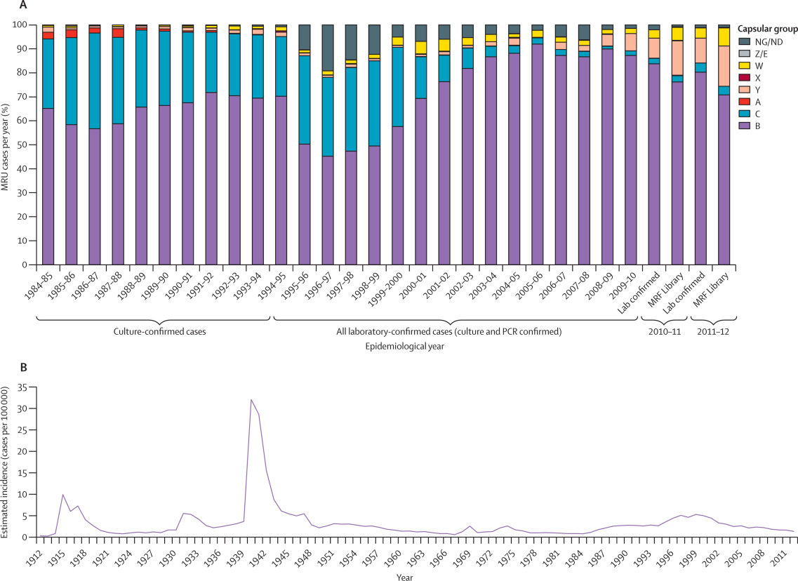 Genomic Epidemiology Of Age Associated Meningococcal Lineages In National Surveillance An