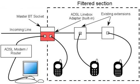 how to correctly install adsl micro filters  answer