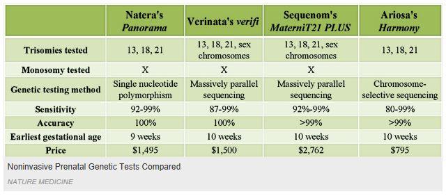 Common Genetic Prenatal Tests and Screenings During ...