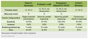 NIPT Comparison Table
