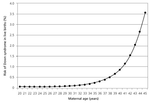 Maternal age, the chance for Down syndrome, and prenatal testing