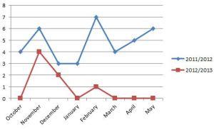 Down syndrome birth referrals 2013