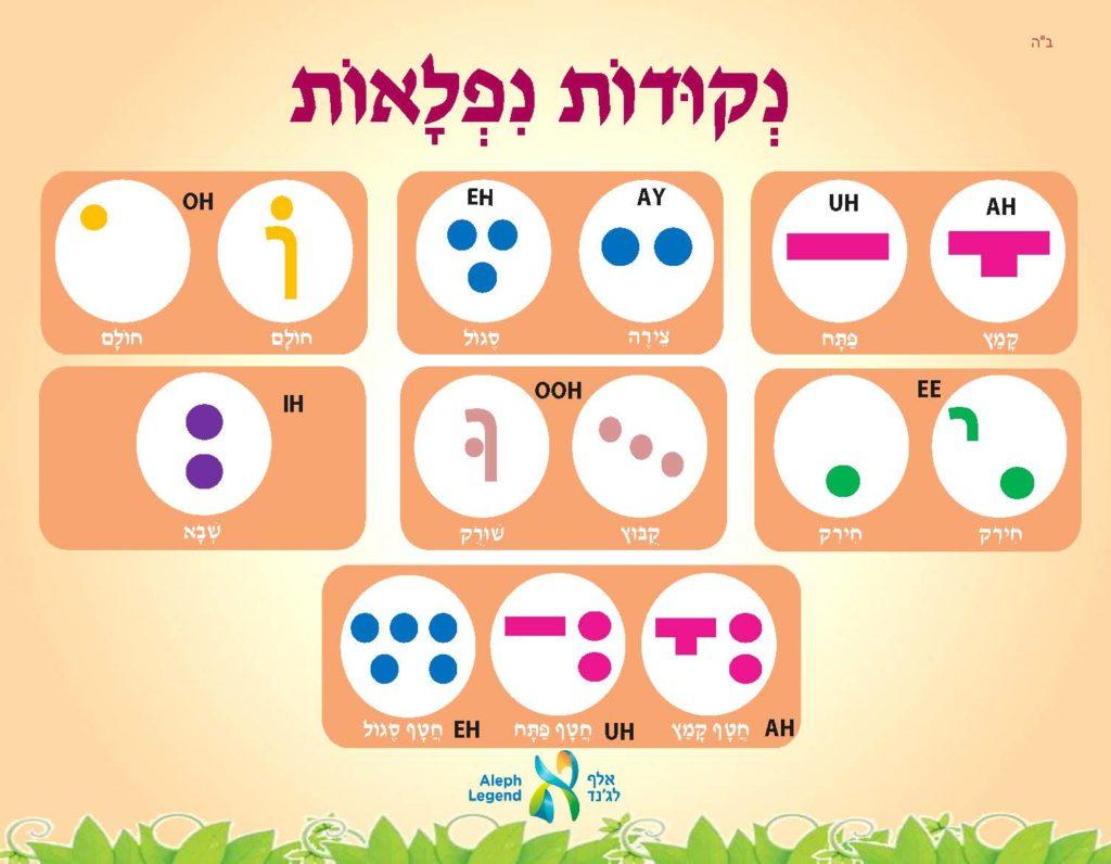 Hebrew Reading Practice