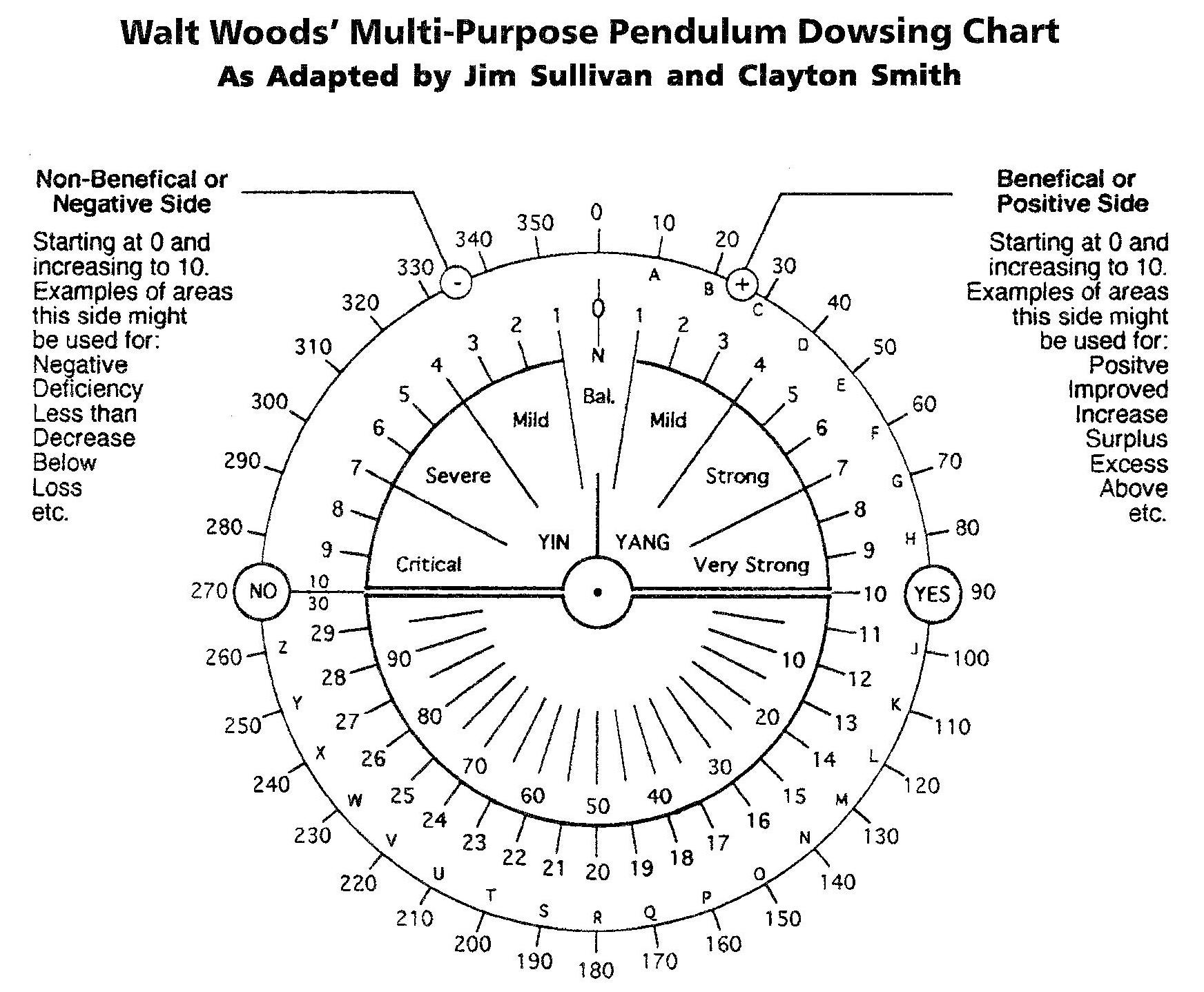Walt Woods Letter To Robin Chart
