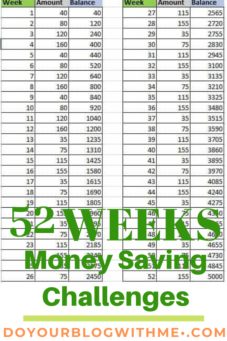 The 52 weeks money saving challenge for you to try