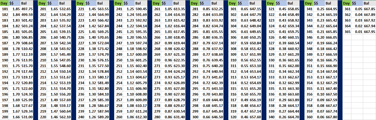 Reverse penny challenge remaining half of the year