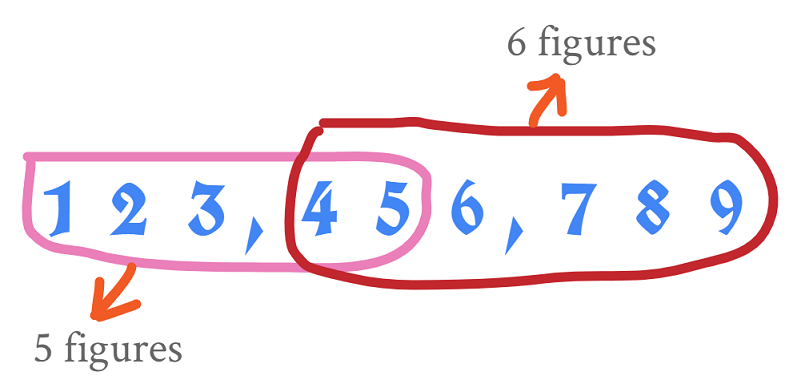 how much is 6 figures