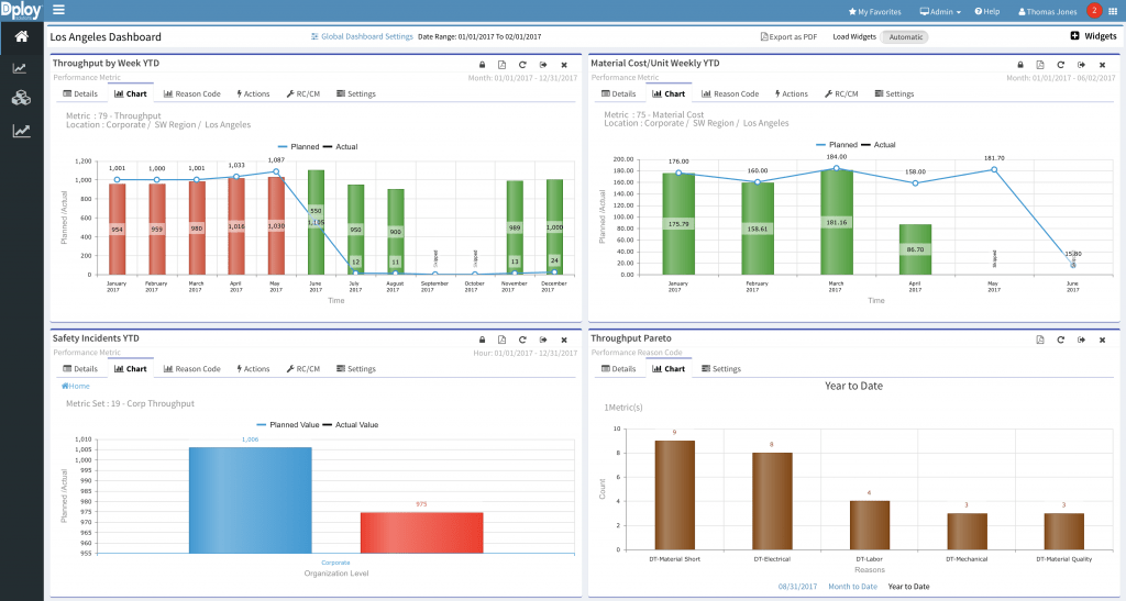 KPI performance dashboards