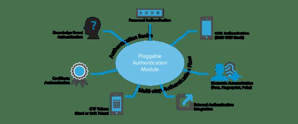 solution multifactor