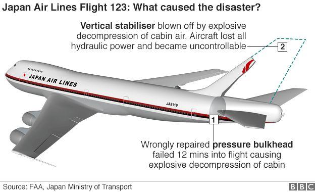 JAL123便の真実?!