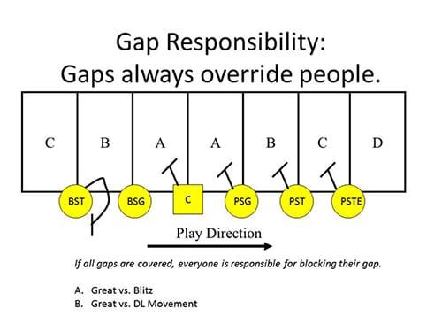 Gap Blocking Scheme