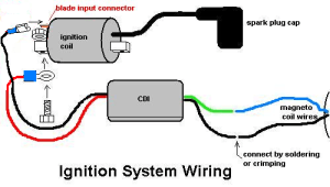 Installing the Racing CDI and Ignition Coil