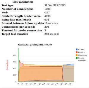 Screenshot SlowHTTPTesttm Connection Results Mozilla Firefox 300x296 DDoS Análisis de Ataques Coordinados