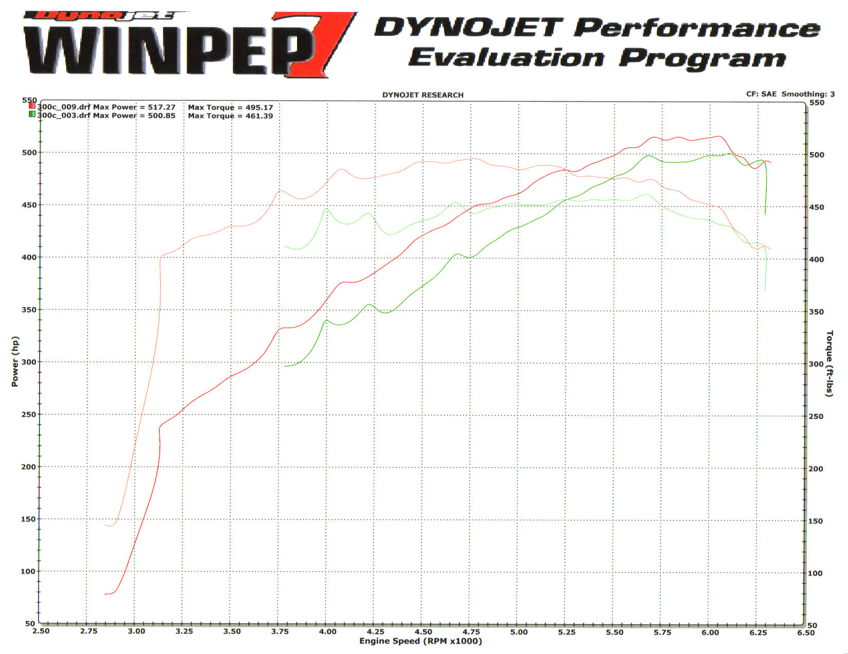 Chrysler 300 300c Srt8 Gsm Supercharged Dyno Sheet