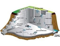 Waterproofing and Basement Crack Repair