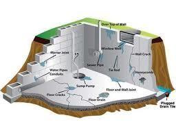 Waterproofing and Basement Crack Repair