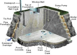 What causes a wet basement