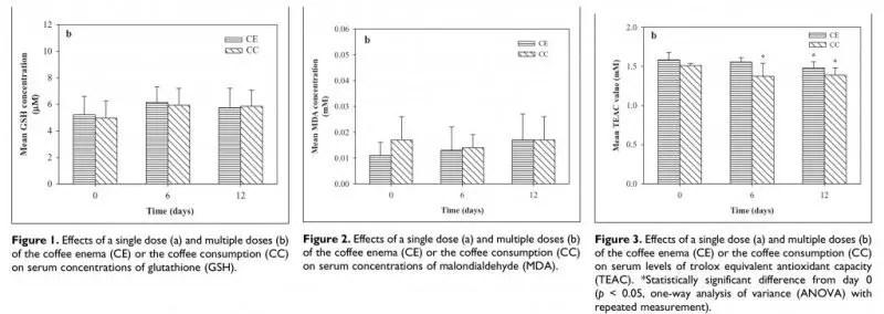 Антиоксидант-таасир-жылдын кофе-суу-каршы-клизма