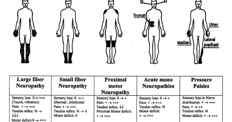 11860 Vista Del Sol, Ste. 128 Low-Level Laser Therapy (LLT) for Peripheral Neuropathy| El Paso, TX (2019)