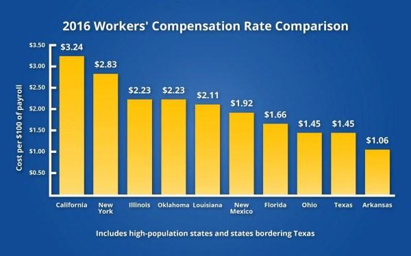 wc rate comparison