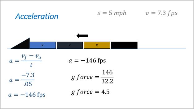 Acceleration Graph Part 2 - El Paso Chiropractor