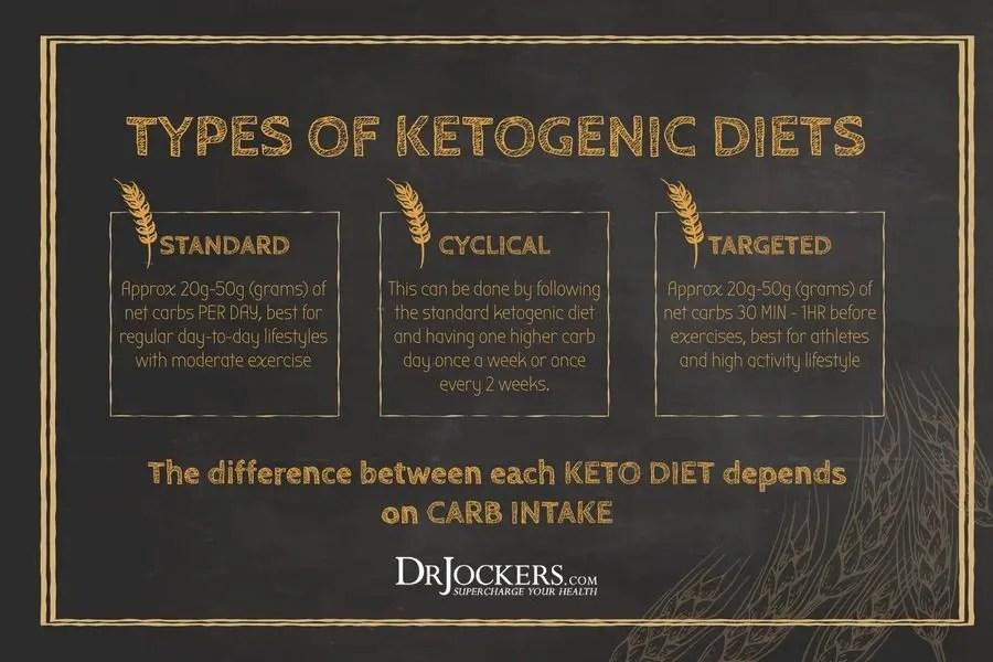 beneficios dieta cetosisgenica cerebros