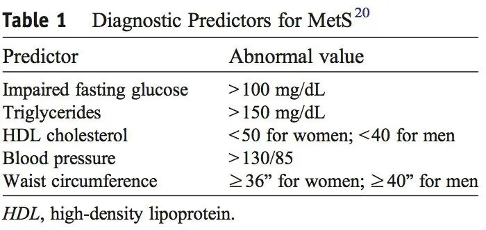 metabolic table 1