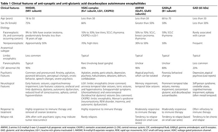 neuroinflammation table 1