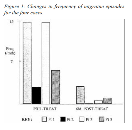 Figure 1 Changes in Frequency of Migraine Episodes for the Four Cases