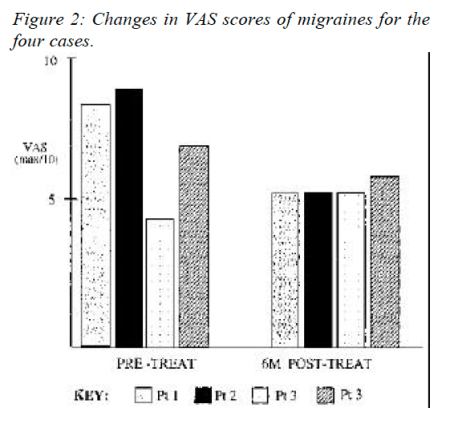 Figure 2 Changes in VAS Scores of Migraines for the Four Cases
