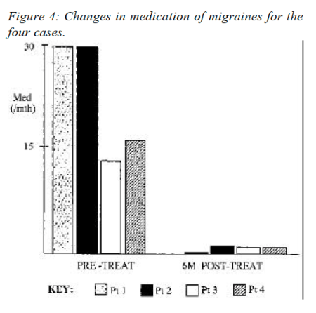 Figure 4 Changes in Medication of Migraines for the Four Cases