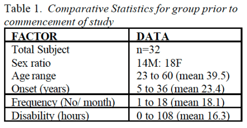 Table 1 Comparative Statistics for Group Prior to Commencement of Study   Dr. Alex Jimenez   El Paso, TX Chiropractor