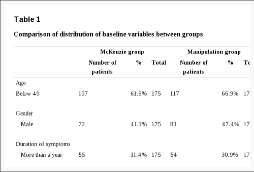 Table 1 Comparison of Distribution of Baseline Variables Between Groups