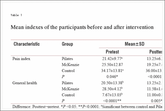 Table 1 Mean Indexes of the Participants Before and After Intervention