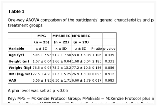 Table 1 One Way ANOVA Comparison of the Participants' Information
