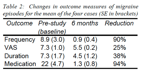 Table 2 Changes in Outcome Measures of Migraine Episodes for the Mean of the Four Cases