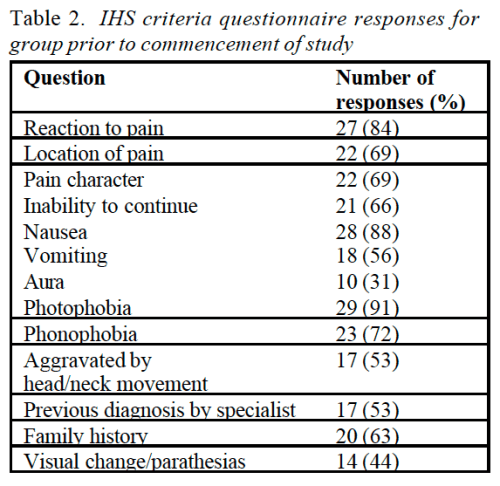 Table 2 IHS Criteria Questionnaire Responses for Group Prior to Commencement of Study   Dr. Alex Jimenez   El Paso, TX Chiropractor