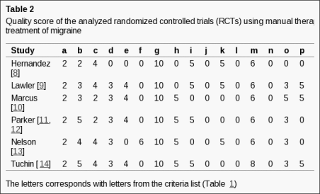 Table 2 Quality Score of the Analyzed Randomized Controlled Trials