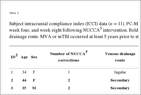 Table 2 Subject Intracranial Compliance Index ICCI Data