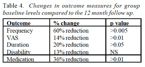 Table 4 Changes in Outcome Measures for Group Baseline Levels Compared to the 12 Month Follow Up | Dr. Alex Jimenez | El Paso, TX Chiropractor