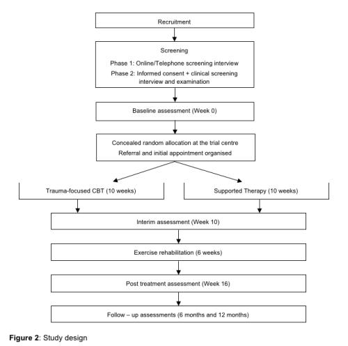 Figure 2 Study Design