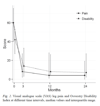 Figure 2 Visual Analogue Scale Leg Pain and Oswestry Disability Index