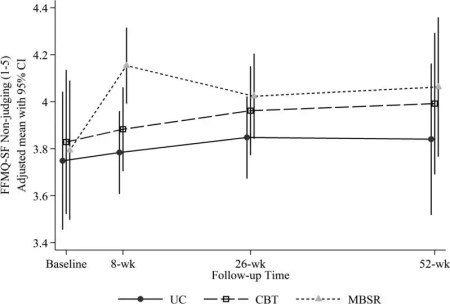 Figure 4 Adjusted Mean FFMQ-SF Non Judging Scores