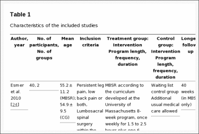 Table 1 Characteristics of the Included Studies