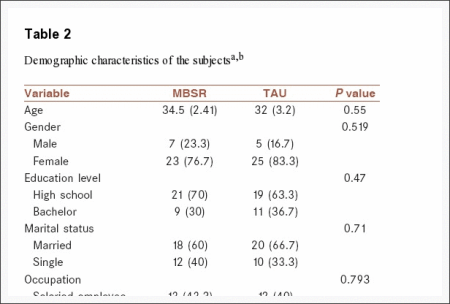 Table 2 Demographic Characteristics of the Subjects