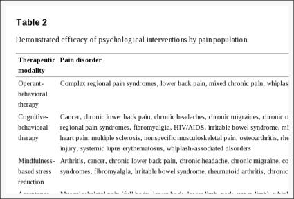 Tabelo 2 Demonstrata Efikeco de Psikologiaj Intervenoj