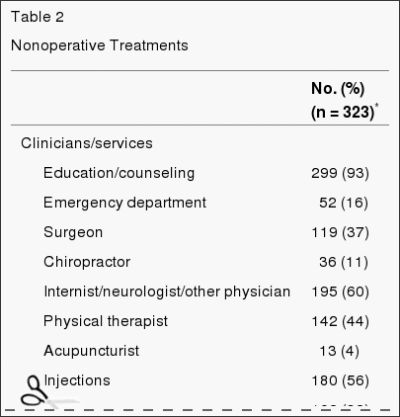 Table 2 Nonoperative Treatments